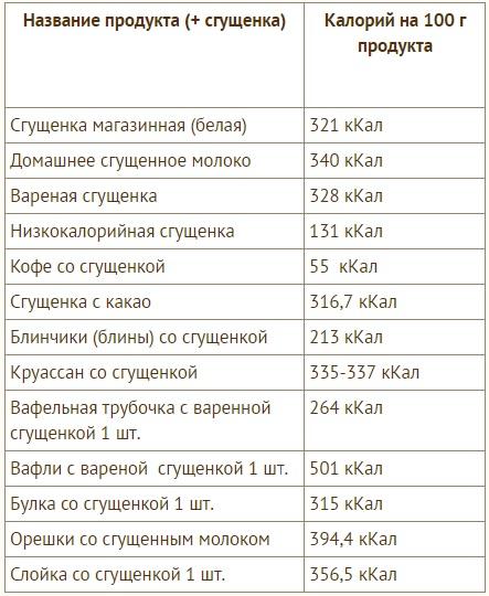 Таблица калорийность сгущенки